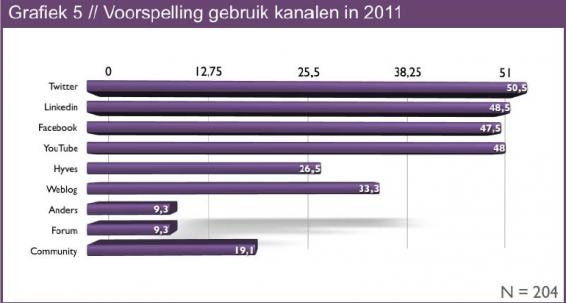 Grafiek voorspelling Social Media 2011
